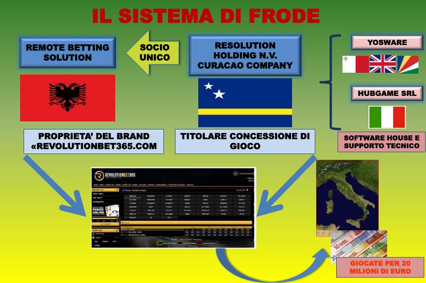 Emri i Igli Tares në megaoperacionin kundër mafies se basteve në Itali