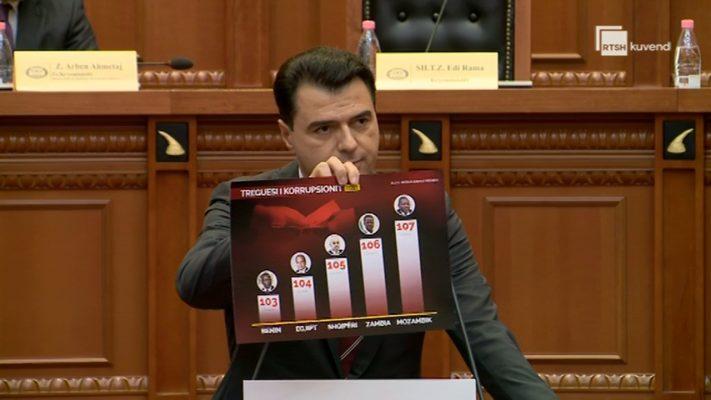 """""""Shqipëria e fundit në Europë për sundimin e ligjit""""/ Basha citon sutdimin e inistitutit Amerikan: Këtu është katandisur vendi"""